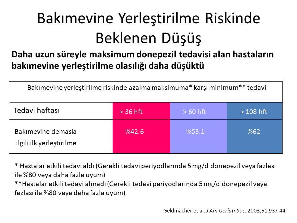 Bakımevine yerleştirilme riskinde azalma maksimuma* karşı minimum** tedavi > 36 hft> 60 hft> 108 hft Bakımevine demasla %42.6 %53.1%62 ilgili ilk yerl
