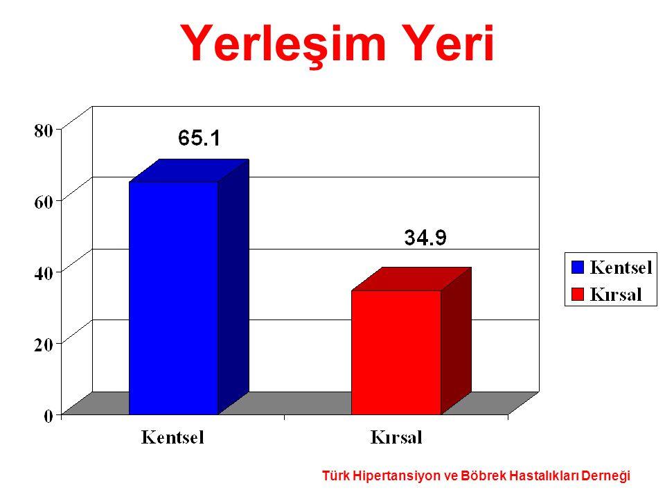 Türk Hipertansiyon ve Böbrek Hastalıkları Derneği Yerleşim Yeri