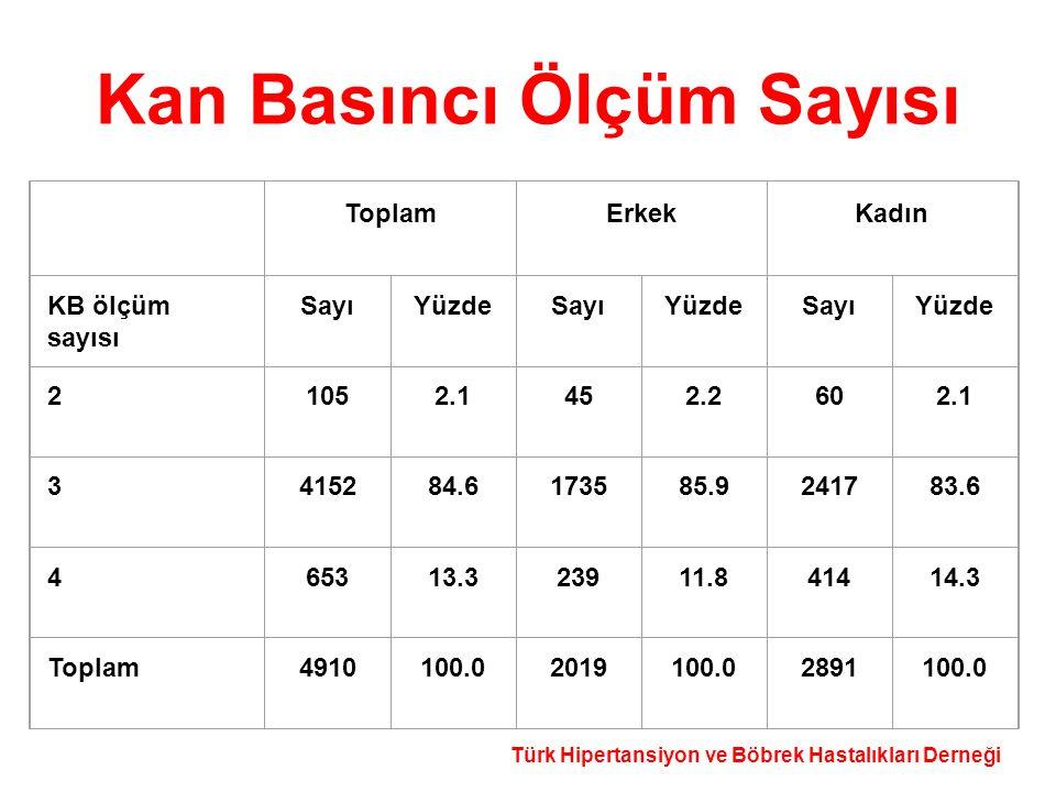 Türk Hipertansiyon ve Böbrek Hastalıkları Derneği Kan Basıncı Ölçüm Sayısı ToplamErkekKadın KB ölçüm sayısı SayıYüzdeSayıYüzdeSayıYüzde 21052.1452.260
