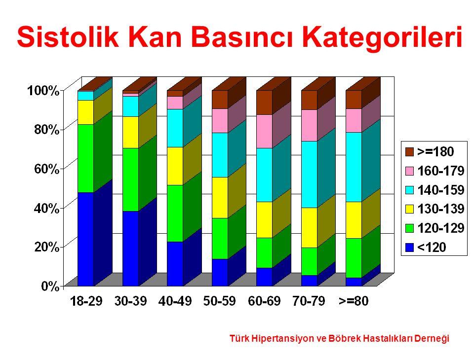 Türk Hipertansiyon ve Böbrek Hastalıkları Derneği Sistolik Kan Basıncı Kategorileri