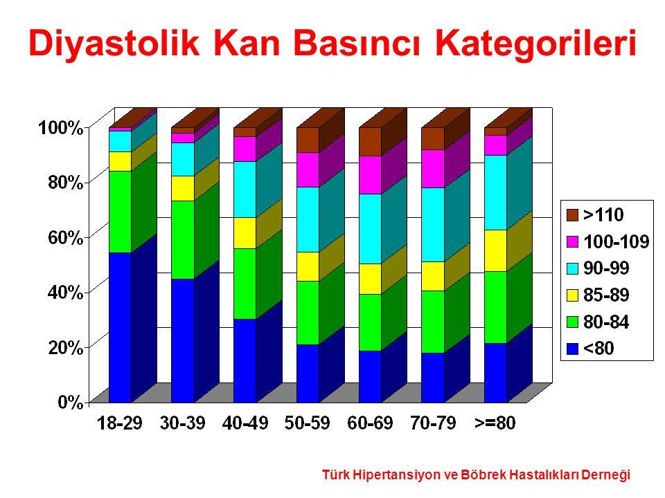 Türk Hipertansiyon ve Böbrek Hastalıkları Derneği Diyastolik Kan Basıncı Kategorileri
