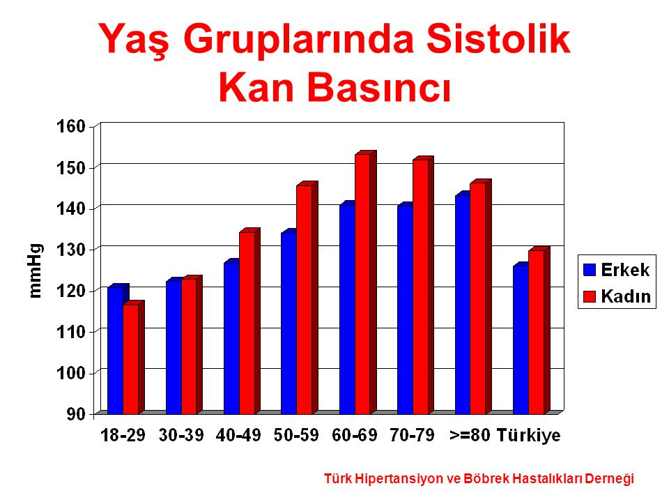 Türk Hipertansiyon ve Böbrek Hastalıkları Derneği Yaş Gruplarında Sistolik Kan Basıncı