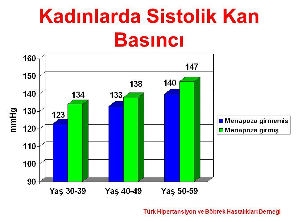 Türk Hipertansiyon ve Böbrek Hastalıkları Derneği Kadınlarda Sistolik Kan Basıncı
