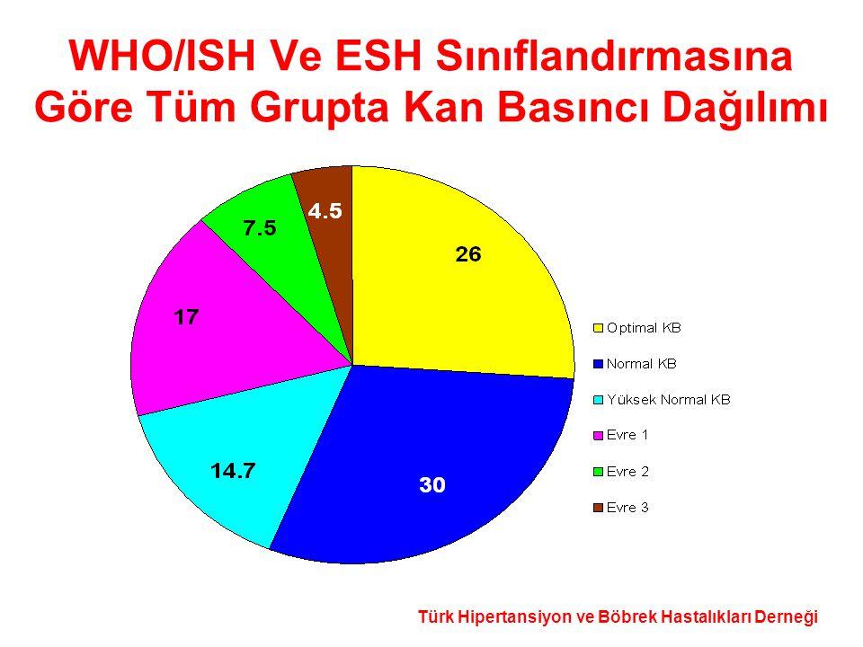 Türk Hipertansiyon ve Böbrek Hastalıkları Derneği WHO/ISH Ve ESH Sınıflandırmasına Göre Tüm Grupta Kan Basıncı Dağılımı