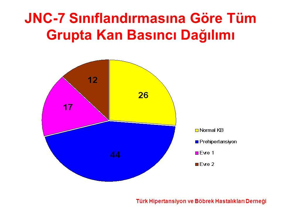 Türk Hipertansiyon ve Böbrek Hastalıkları Derneği JNC-7 Sınıflandırmasına Göre Tüm Grupta Kan Basıncı Dağılımı