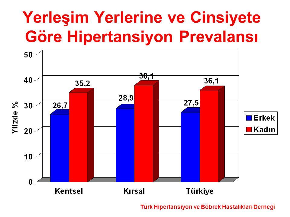 Türk Hipertansiyon ve Böbrek Hastalıkları Derneği Yerleşim Yerlerine ve Cinsiyete Göre Hipertansiyon Prevalansı