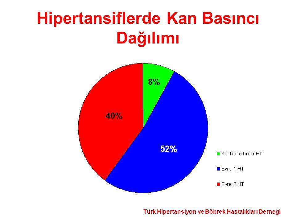 Türk Hipertansiyon ve Böbrek Hastalıkları Derneği Hipertansiflerde Kan Basıncı Dağılımı
