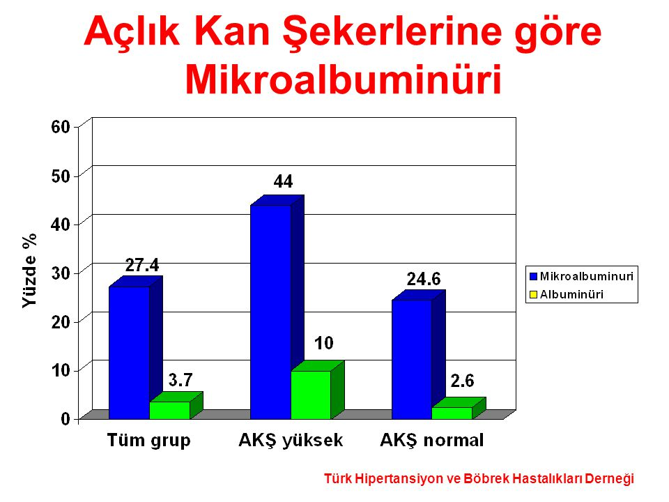 Türk Hipertansiyon ve Böbrek Hastalıkları Derneği Açlık Kan Şekerlerine göre Mikroalbuminüri