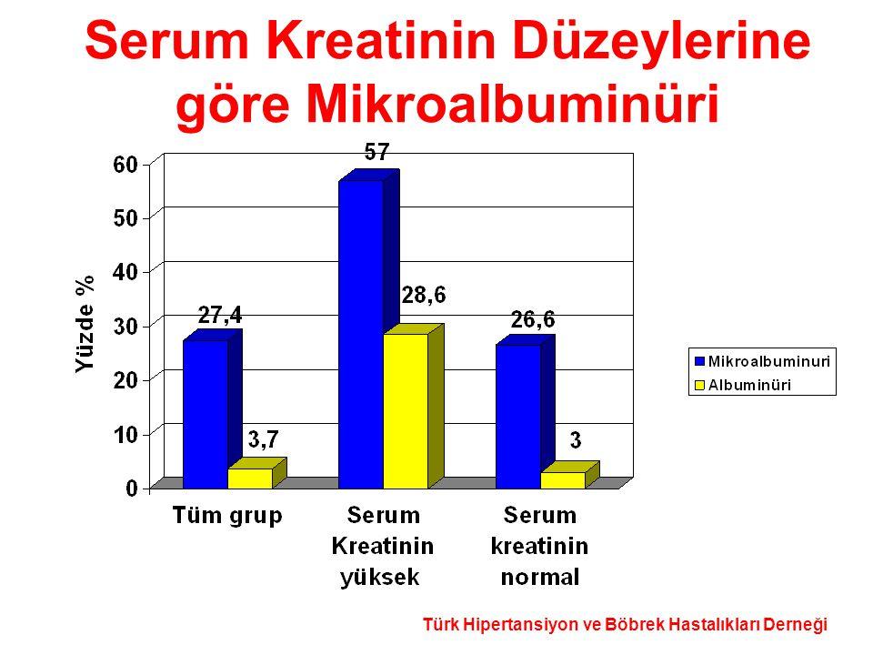 Türk Hipertansiyon ve Böbrek Hastalıkları Derneği Serum Kreatinin Düzeylerine göre Mikroalbuminüri