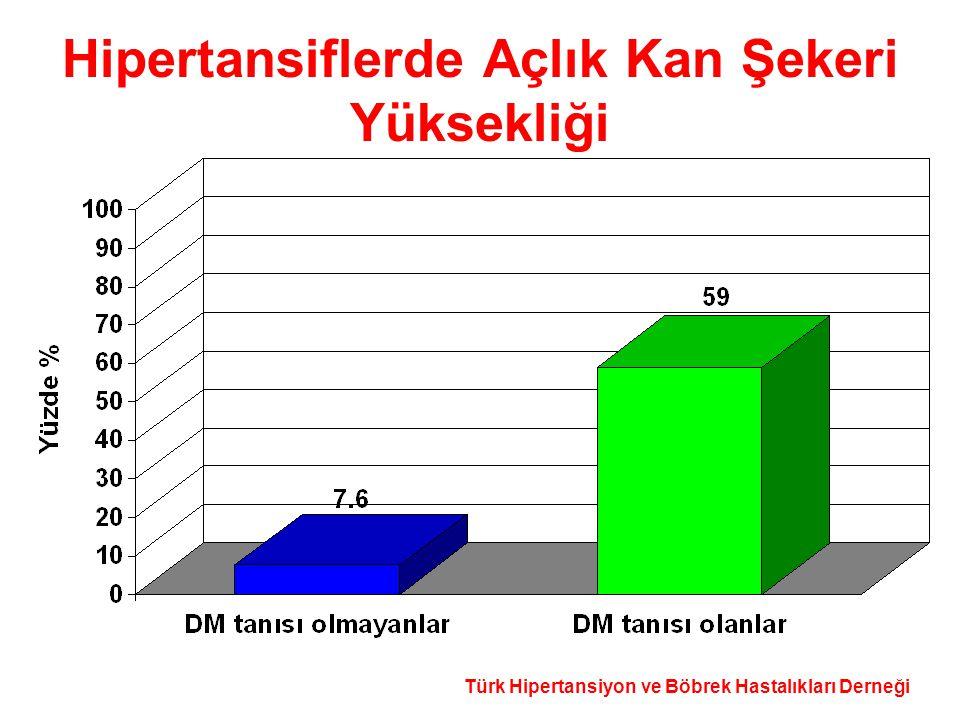 Türk Hipertansiyon ve Böbrek Hastalıkları Derneği Hipertansiflerde Açlık Kan Şekeri Yüksekliği