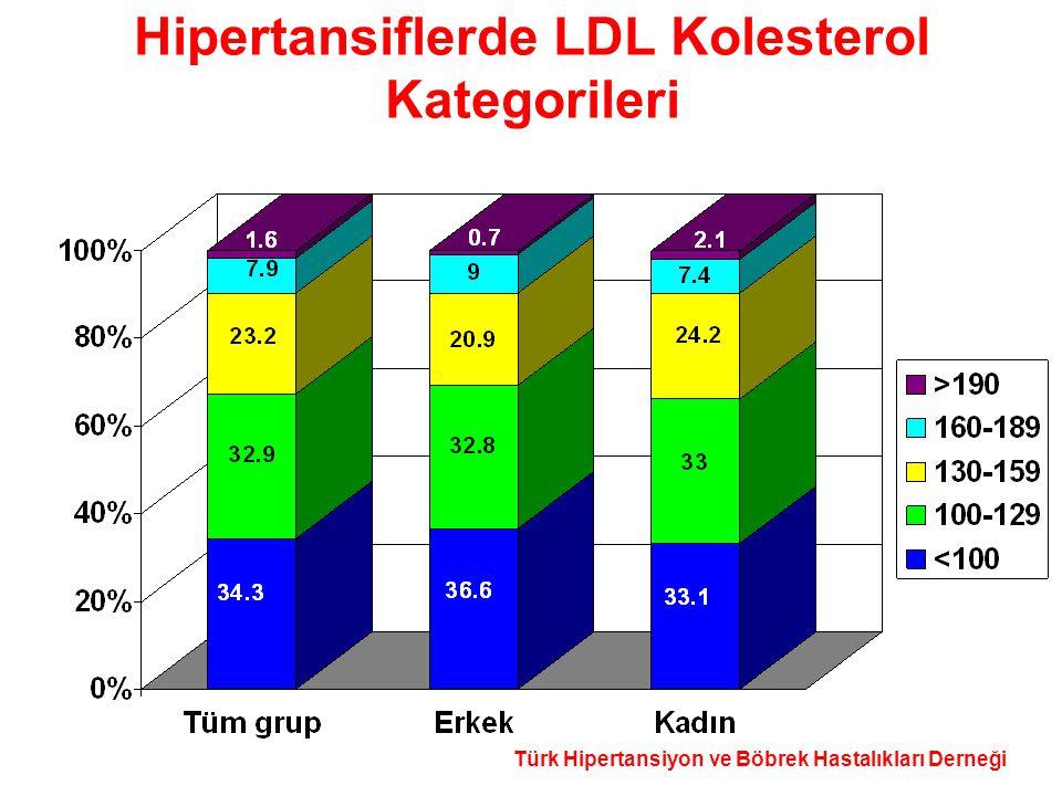 Türk Hipertansiyon ve Böbrek Hastalıkları Derneği Hipertansiflerde LDL Kolesterol Kategorileri