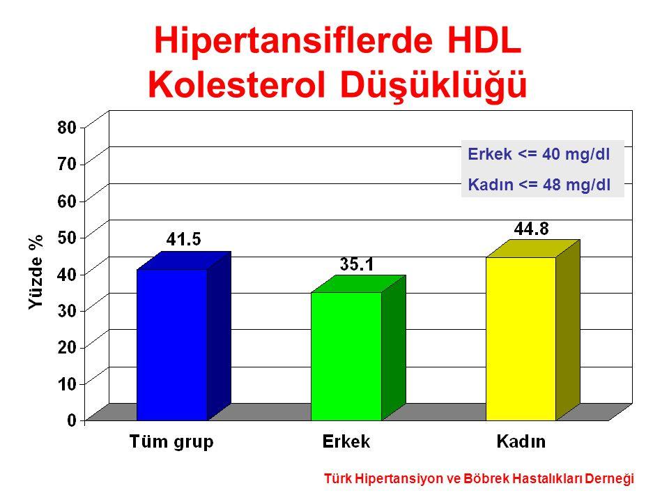 Türk Hipertansiyon ve Böbrek Hastalıkları Derneği Hipertansiflerde HDL Kolesterol Düşüklüğü Erkek <= 40 mg/dl Kadın <= 48 mg/dl