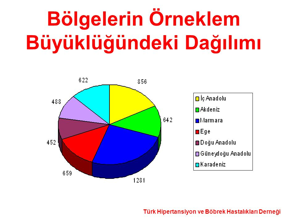 Türk Hipertansiyon ve Böbrek Hastalıkları Derneği Bölgelerin Örneklem Büyüklüğündeki Dağılımı