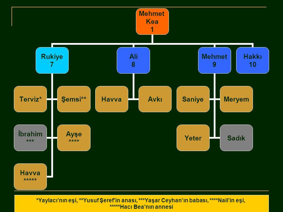 Mehmet Kea 1 Rukiye 7 Ali 8 Mehmet 9 Hakkı 10 İbrahimAli RüstemCevat SalimZeliha