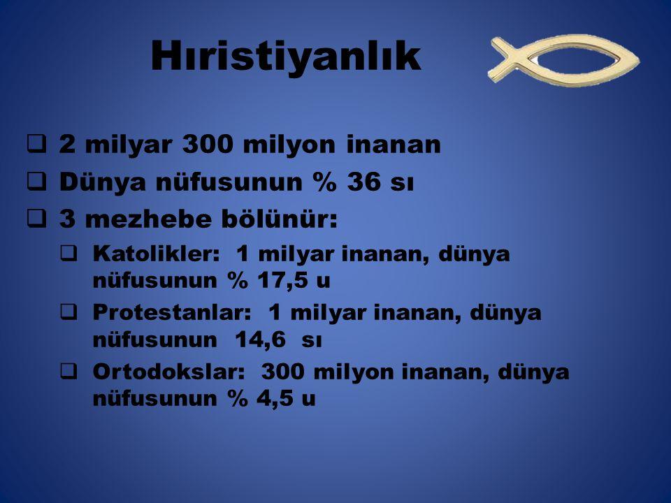 Hıristiyanlık  2 milyar 300 milyon inanan  Dünya nüfusunun % 36 sı  3 mezhebe bölünür:  Katolikler: 1 milyar inanan, dünya nüfusunun % 17,5 u  Protestanlar: 1 milyar inanan, dünya nüfusunun 14,6 sı  Ortodokslar: 300 milyon inanan, dünya nüfusunun % 4,5 u