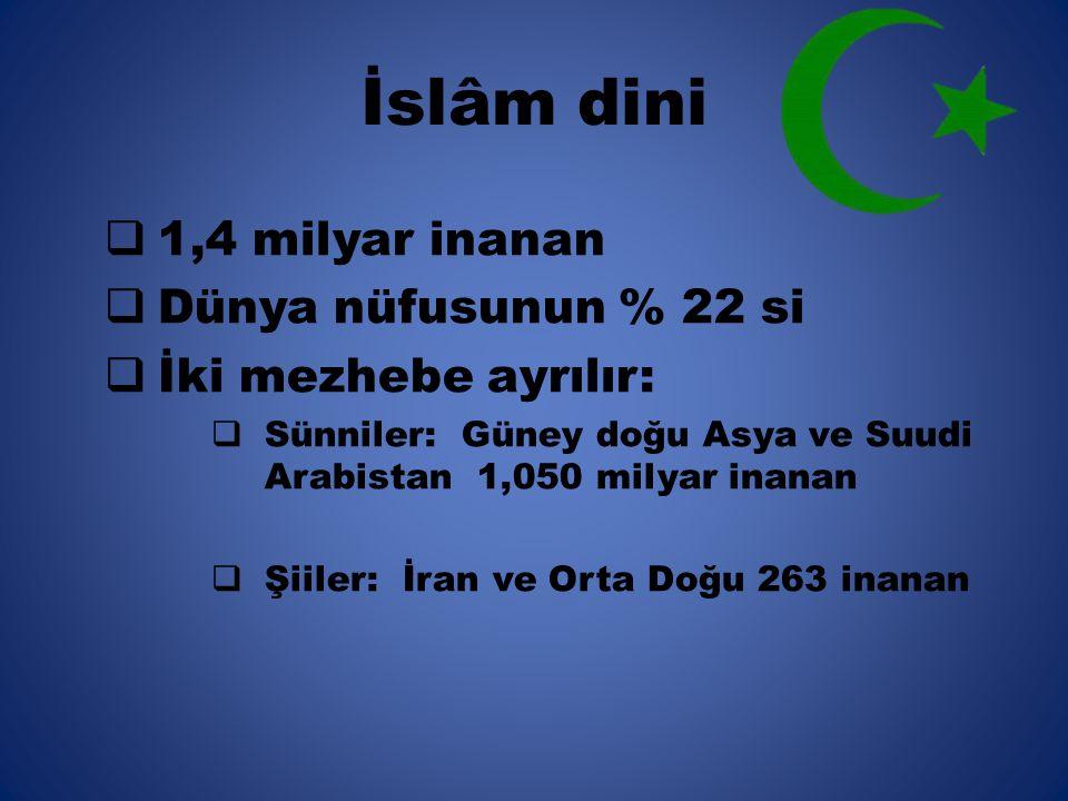 İslâm dini  1,4 milyar inanan  Dünya nüfusunun % 22 si  İki mezhebe ayrılır:  Sünniler: Güney doğu Asya ve Suudi Arabistan 1,050 milyar inanan  Şiiler: İran ve Orta Doğu 263 inanan