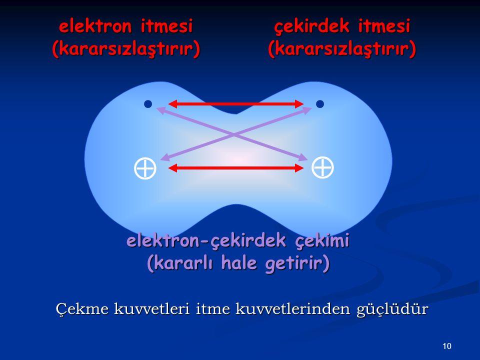 10   çekirdek itmesi (kararsızlaştırır) elektron itmesi (kararsızlaştırır) elektron-çekirdek çekimi (kararlı hale getirir) Çekme kuvvetleri itme kuvvetlerinden güçlüdür