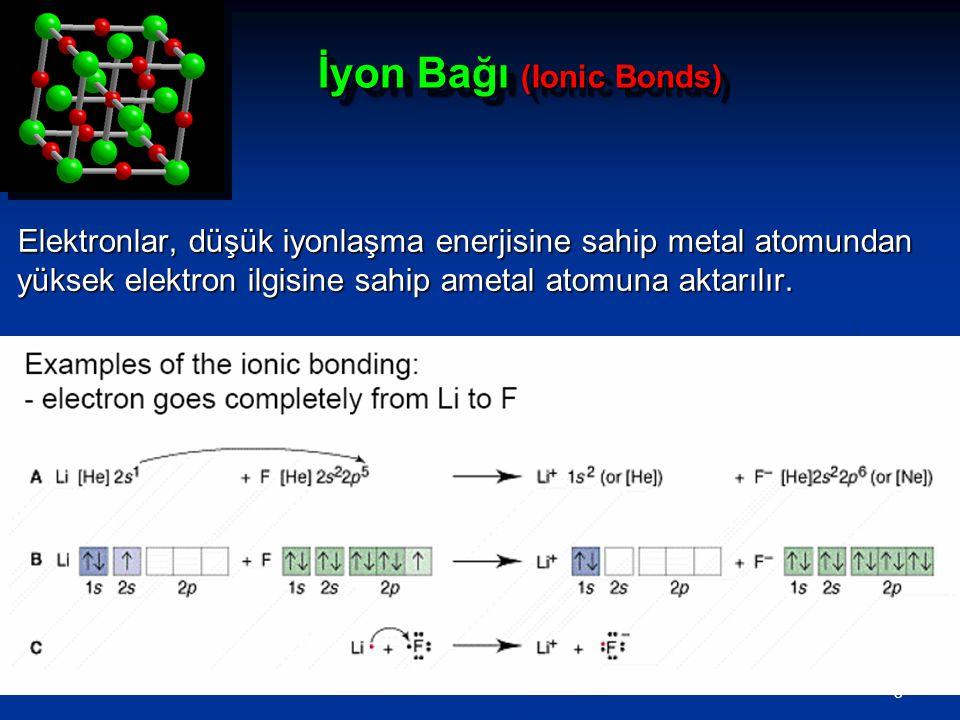 3 İyon Bağı (Ionic Bonds) Elektronlar, düşük iyonlaşma enerjisine sahip metal atomundan yüksek elektron ilgisine sahip ametal atomuna aktarılır.