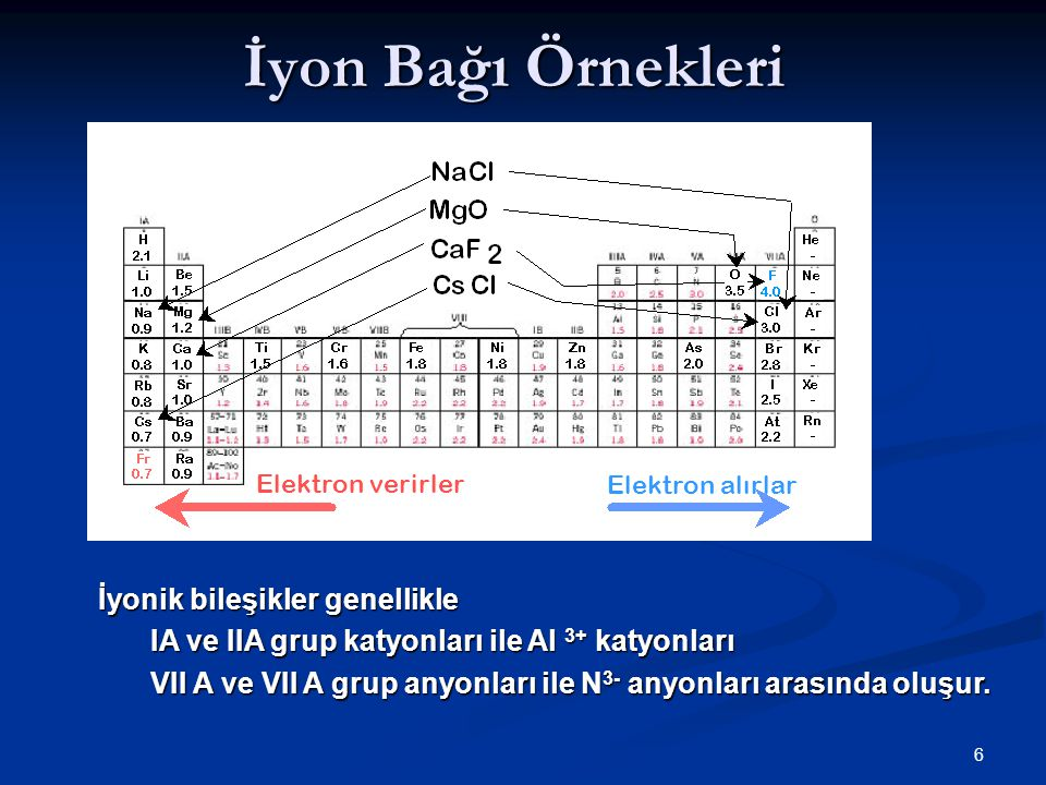 6 İyon Bağı Örnekleri Elektron verirlerElektron alırlar İyonik bileşikler genellikle IA ve IIA grup katyonları ile Al 3+ katyonları VII A ve VII A grup anyonları ile N 3- anyonları arasında oluşur.