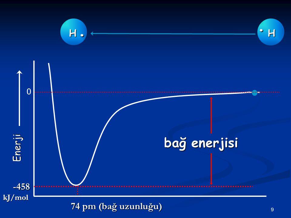 9 H. Enerji H H.. bağ enerjisi 74 pm (bağ uzunluğu) -458kJ/mol 0