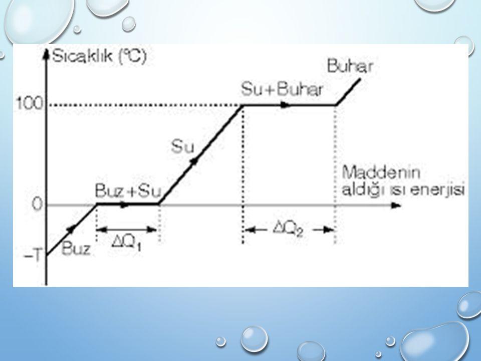 Bir maddenin sıcaklığını değiştirmek için gerekli ısı miktarı (q) şunlara bağlıdır.