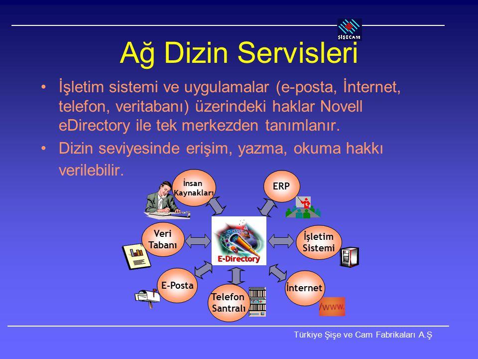 Türkiye Şişe ve Cam Fabrikaları A.Ş Haklar ve Standartlar Kullanıcılara kendi bilgisayarları üstünde yönetici hakkı verilmez.