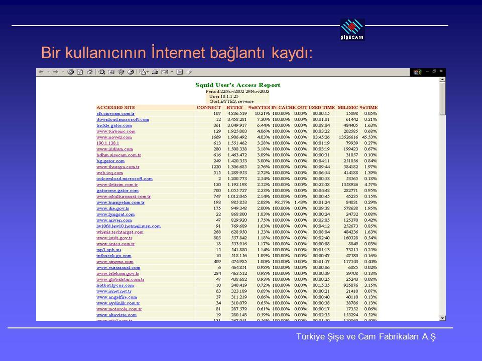 Türkiye Şişe ve Cam Fabrikaları A.Ş İnternet'te Yayın Tüm yayınlar bir ters proxy üzerinden yapılmaktadır.