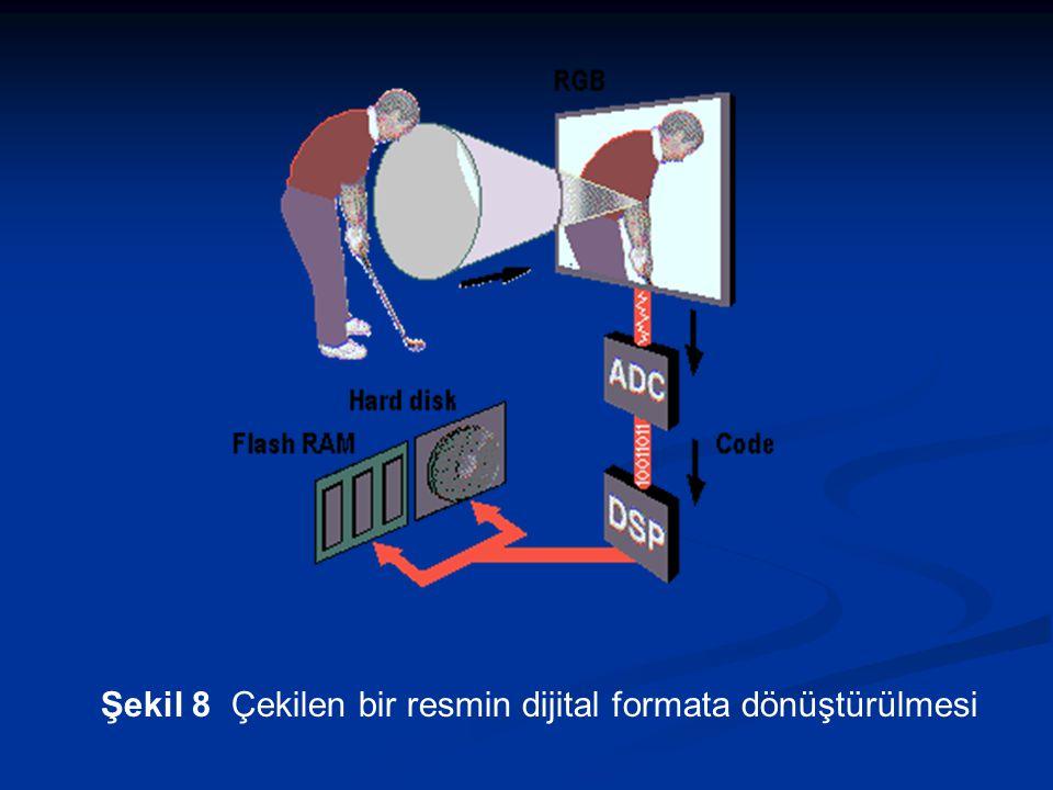 Şekil 8 Çekilen bir resmin dijital formata dönüştürülmesi