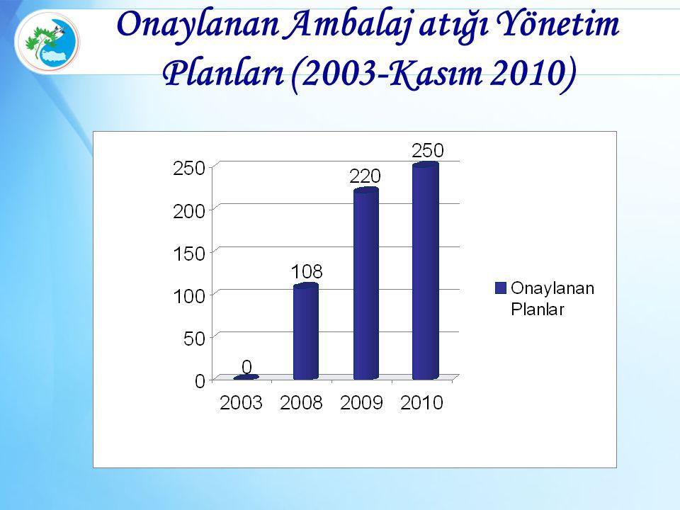 Onaylanan Ambalaj atığı Yönetim Planları (2003-Kasım 2010)