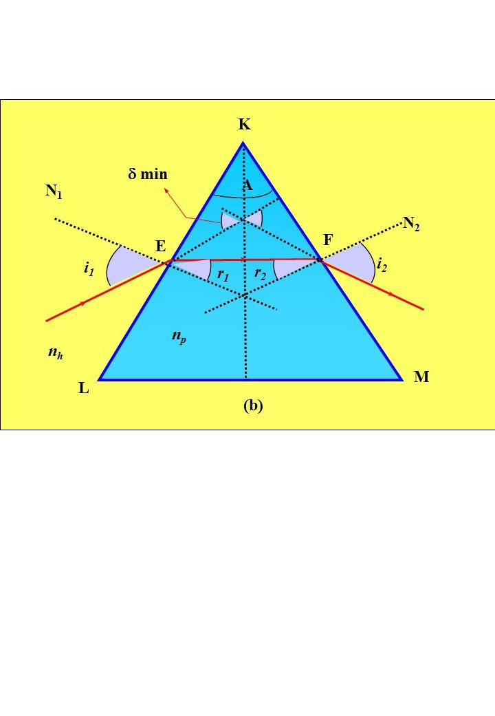 L M N2N2 N1N1 K E F  min i2i2 r2r2 r1r1 i1i1 npnp nhnh A (b)