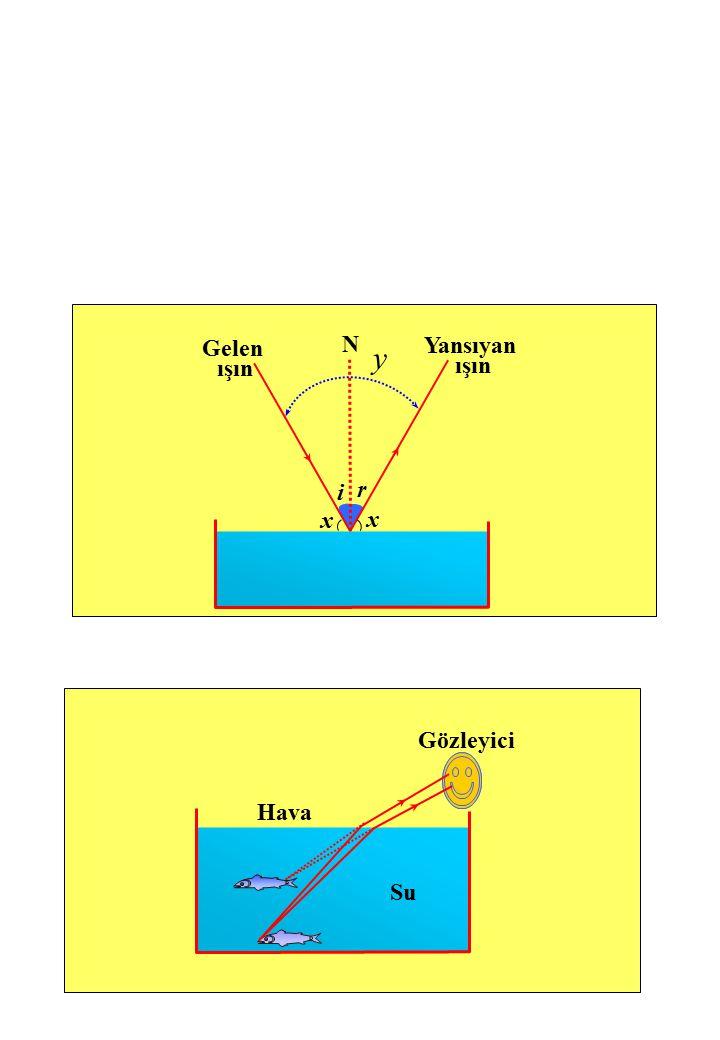Gelen ışın Yansıyan ışın N x x i r y Gözleyici Hava Su