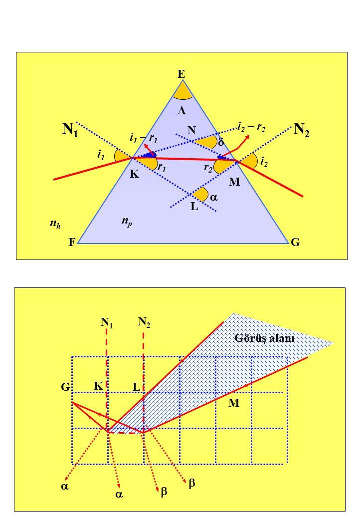 E FG N2N2 N1N1 i 2 – r 2 i 1 – r 1 nhnh i1i1 i2i2 r2r2 r1r1 K L M A N npnp   Görüş alanı N1N1 N2N2 G K L M    
