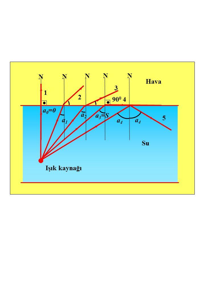 N a 0 =0 N N NN Hava Su Işık kaynağı 1 2 3 4 5 90 0 a1a1 a2a2 a 3 =S a4a4 a4a4