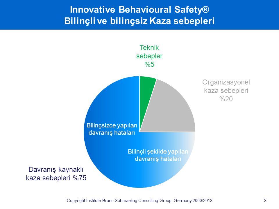 Copyright Institute Bruno Schmaeling Consulting Group, Germany 2000/2013 Innovative Behavioural Safety® Bilinçli ve bilinçsiz Kaza sebepleri 3 Davranış kaynaklı kaza sebepleri %75 Organizasyonel kaza sebepleri %20 Teknik sebepler %5 Bilinçsizce yapılan davranış hataları Bilinçli şekilde yapılan davranış hataları