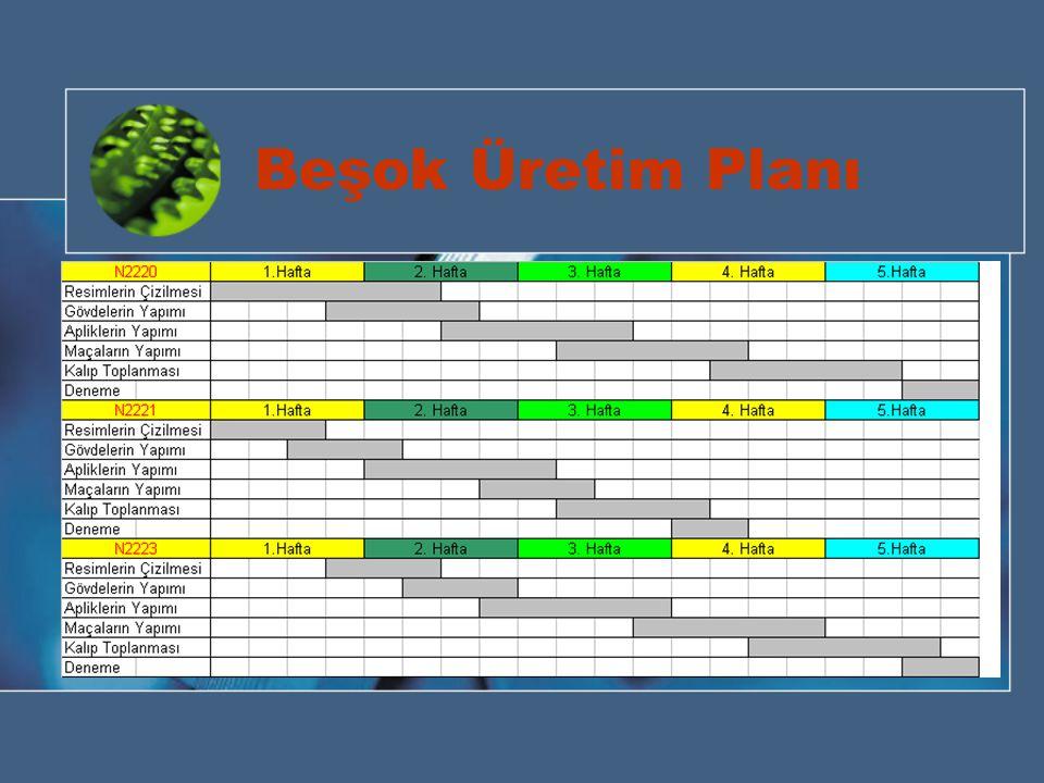 Beşok Üretim Planı