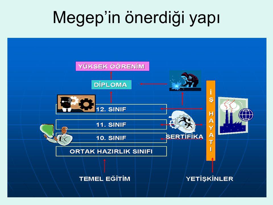 Megep'in önerdiği yapı
