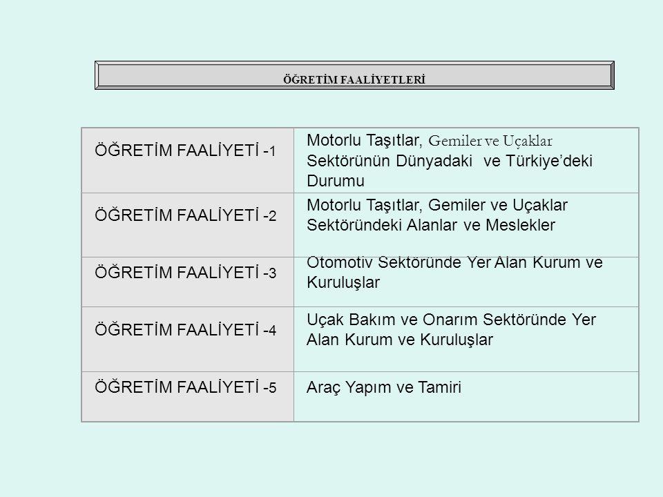 ÖĞRETİM FAALİYETLERİ ÖĞRETİM FAALİYETİ - 1 Motorlu Taşıtlar, Gemiler ve Uçaklar Sektörünün Dünyadaki ve Türkiye'deki Durumu ÖĞRETİM FAALİYETİ - 2 Moto