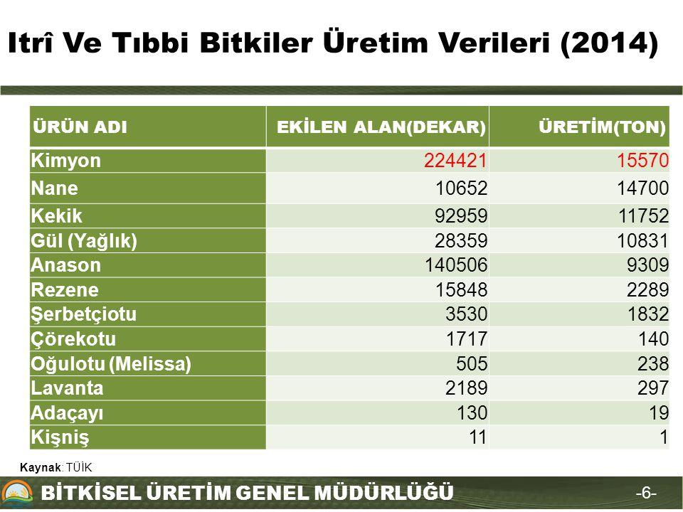 BİTKİSEL ÜRETİM GENEL MÜDÜRLÜĞÜ Itrî Ve Tıbbi Bitkiler Üretim Verileri (2014) -6--6- ÜRÜN ADIEKİLEN ALAN(DEKAR)ÜRETİM(TON) Kimyon22442115570 Nane10652