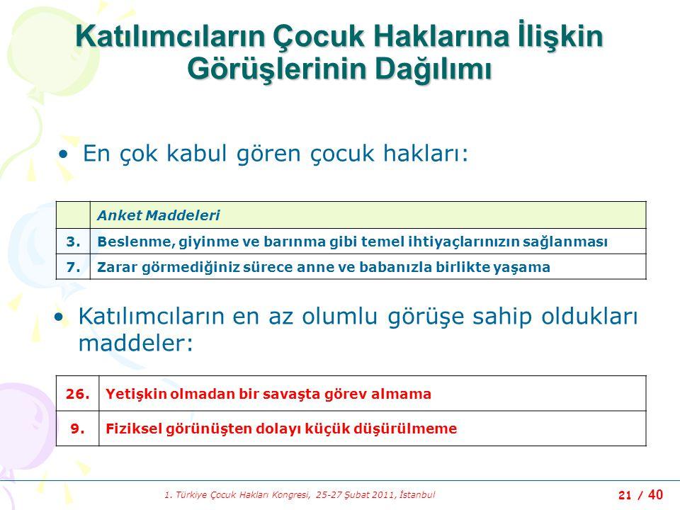 1. Türkiye Çocuk Hakları Kongresi, 25-27 Şubat 2011, İstanbul 21 / 40 Katılımcıların Çocuk Haklarına İlişkin Görüşlerinin Dağılımı En çok kabul gören