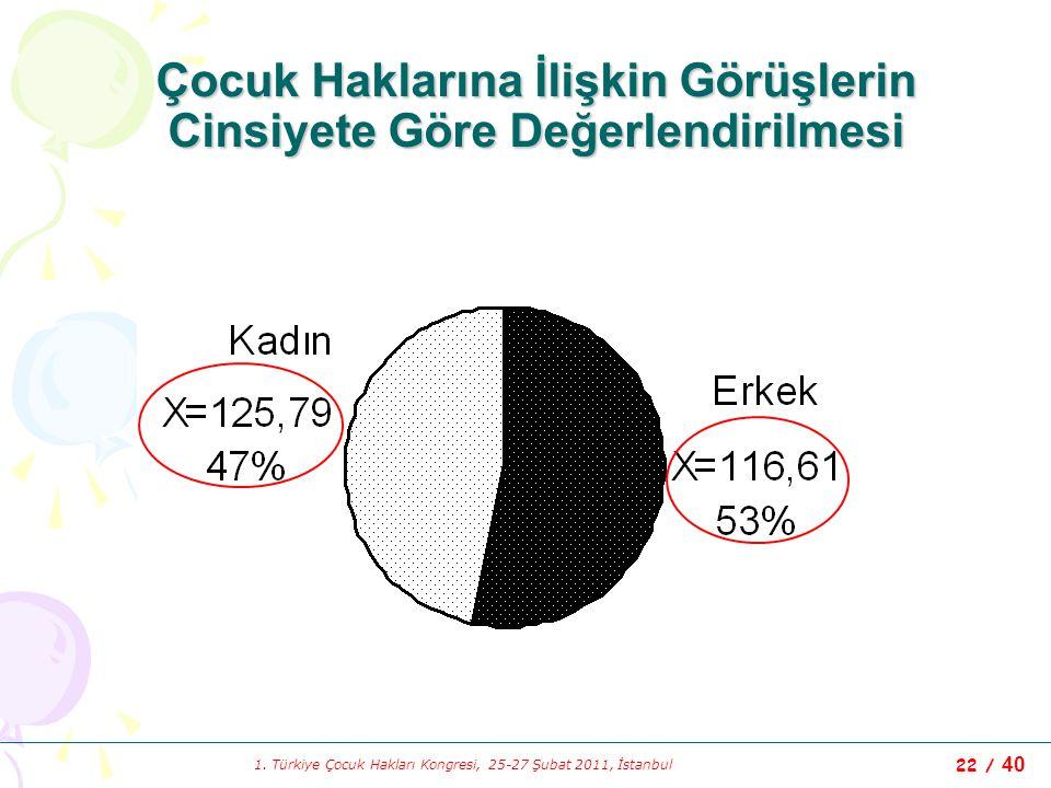 1. Türkiye Çocuk Hakları Kongresi, 25-27 Şubat 2011, İstanbul 22 / 40 Çocuk Haklarına İlişkin Görüşlerin Cinsiyete Göre Değerlendirilmesi