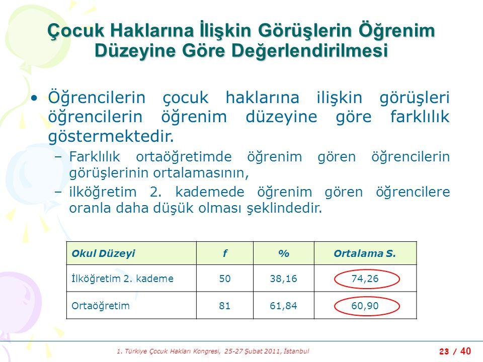 1. Türkiye Çocuk Hakları Kongresi, 25-27 Şubat 2011, İstanbul 23 / 40 Çocuk Haklarına İlişkin Görüşlerin Öğrenim Düzeyine Göre Değerlendirilmesi Okul