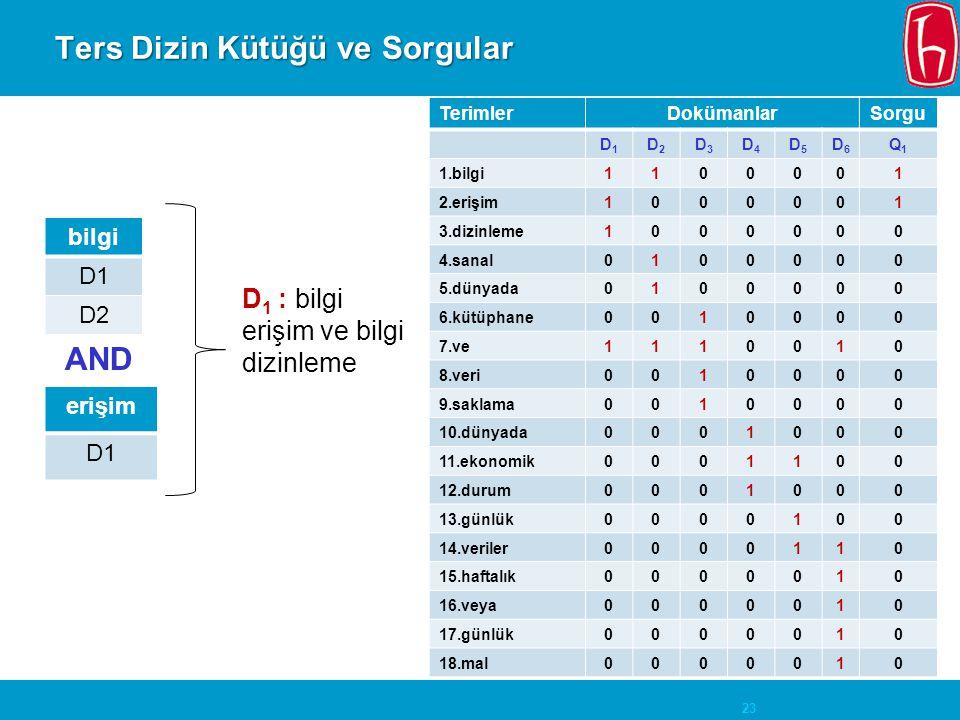 23 Ters Dizin Kütüğü ve Sorgular TerimlerDokümanlarSorgu D1D1 D2D2 D3D3 D4D4 D5D5 D6D6 Q1Q1 1.bilgi1100001 2.erişim1000001 3.dizinleme1000000 4.sanal0