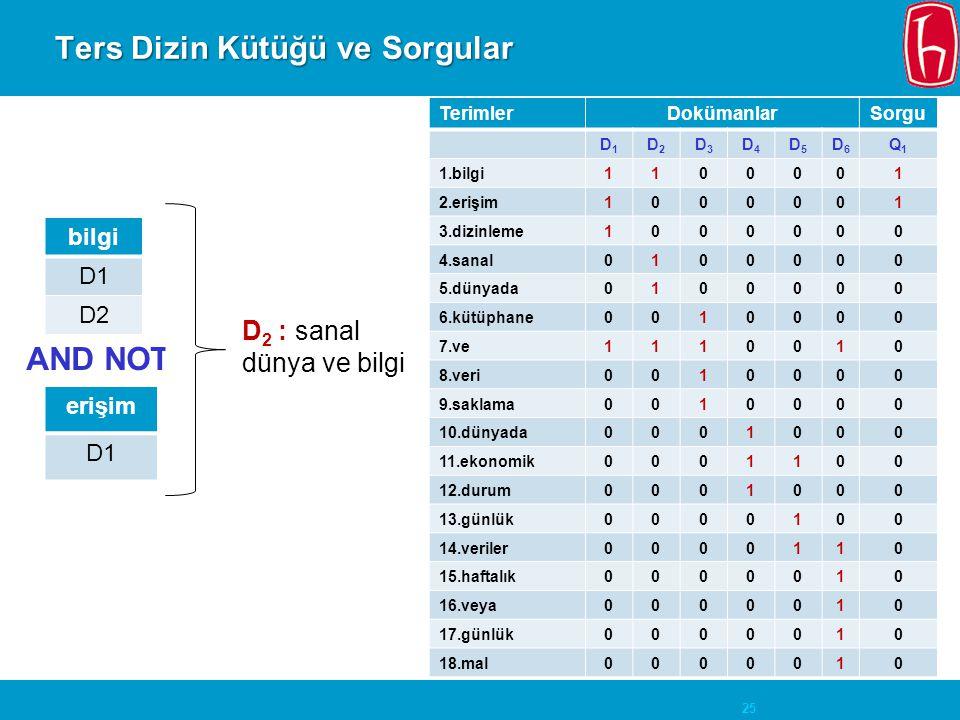 25 Ters Dizin Kütüğü ve Sorgular TerimlerDokümanlarSorgu D1D1 D2D2 D3D3 D4D4 D5D5 D6D6 Q1Q1 1.bilgi1100001 2.erişim1000001 3.dizinleme1000000 4.sanal0