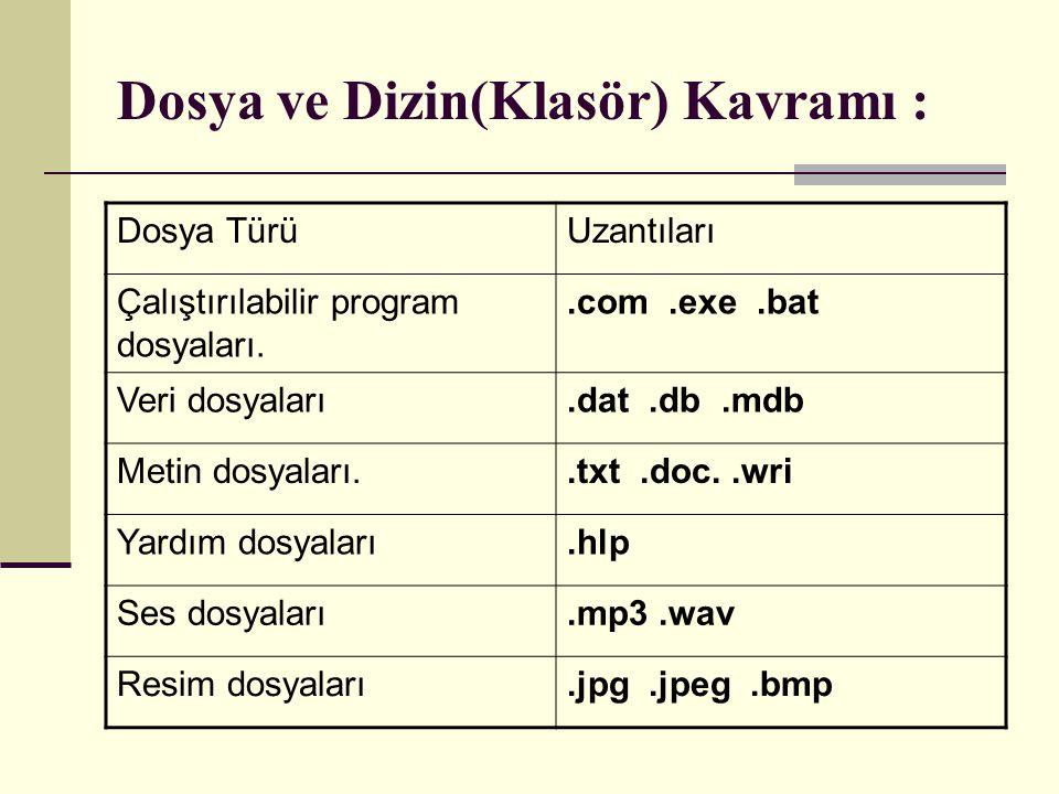 Dosya TürüUzantıları Çalıştırılabilir program dosyaları..com.exe.bat Veri dosyaları.dat.db.mdb Metin dosyaları..txt.doc..wri Yardım dosyaları.hlp Ses dosyaları.mp3.wav Resim dosyaları.jpg.jpeg.bmp