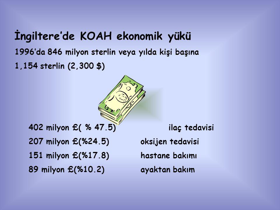 İngiltere'de KOAH ekonomik yükü 1996'da 846 milyon sterlin veya yılda kişi başına 1,154 sterlin (2,300 $) 402 milyon £( % 47.5)ilaç tedavisi 207 milyon £(%24.5)oksijen tedavisi 151 milyon £(%17.8)hastane bakımı 89 milyon £(%10.2)ayaktan bakım