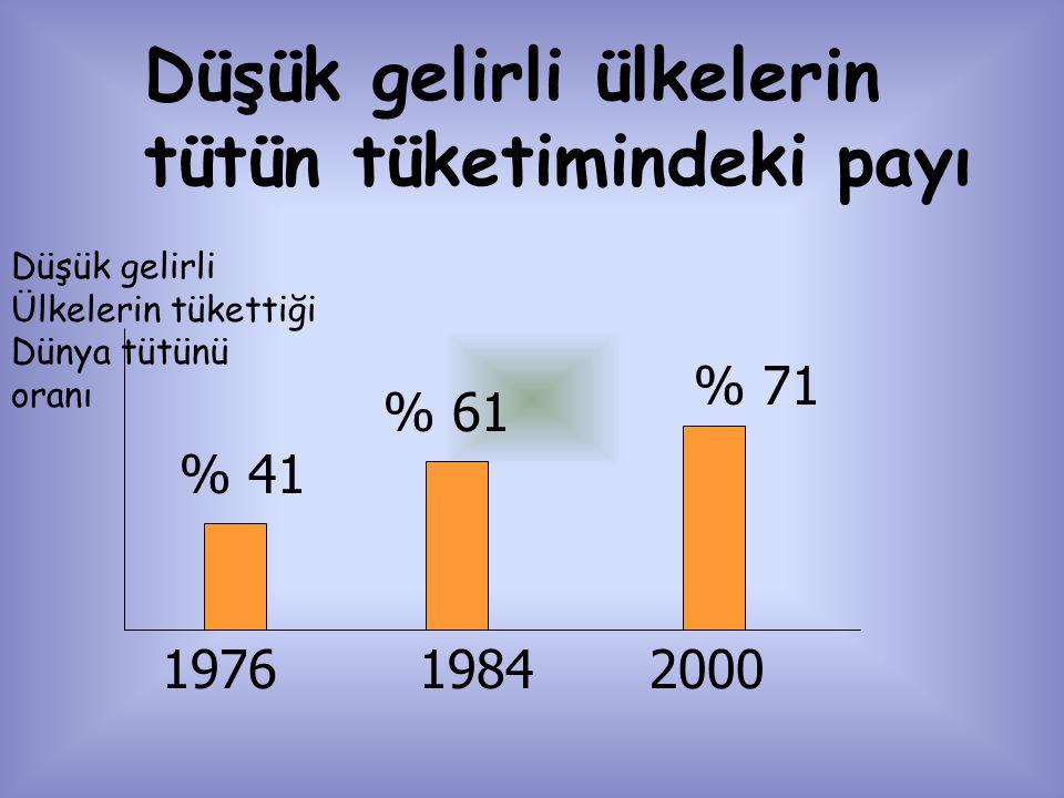 Düşük gelirli ülkelerin tütün tüketimindeki payı 1976 % 41 1984 % 61 2000 % 71 Düşük gelirli Ülkelerin tükettiği Dünya tütünü oranı