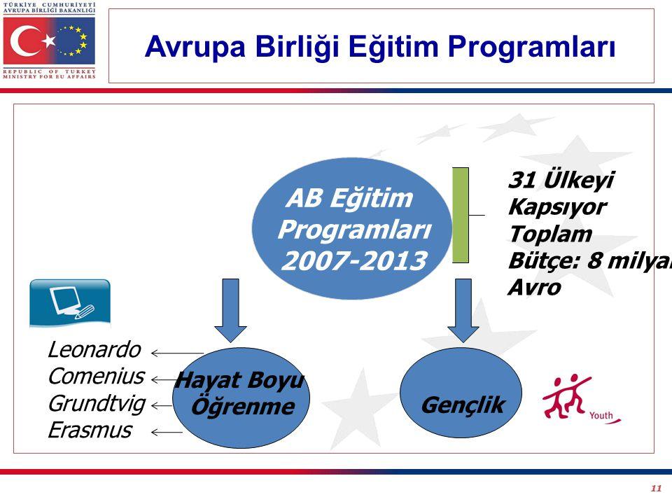 11 AB Eğitim Programları 2007-2013 Hayat Boyu Öğrenme Gençlik 31 Ülkeyi Kapsıyor Toplam Bütçe: 8 milyar Avro Leonardo Comenius Grundtvig Erasmus Avrupa Birliği Eğitim Programları