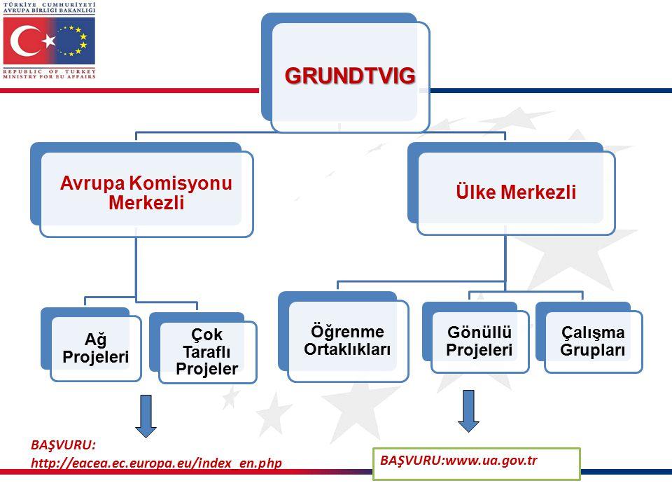 GRUNDTVIG Avrupa Komisyonu Merkezli Ağ Projeleri Çok Taraflı Projeler Ülke Merkezli Öğrenme Ortaklıkları Gönüllü Projeleri Çalışma Grupları BAŞVURU:www.ua.gov.tr BAŞVURU: http://eacea.ec.europa.eu/index_en.php
