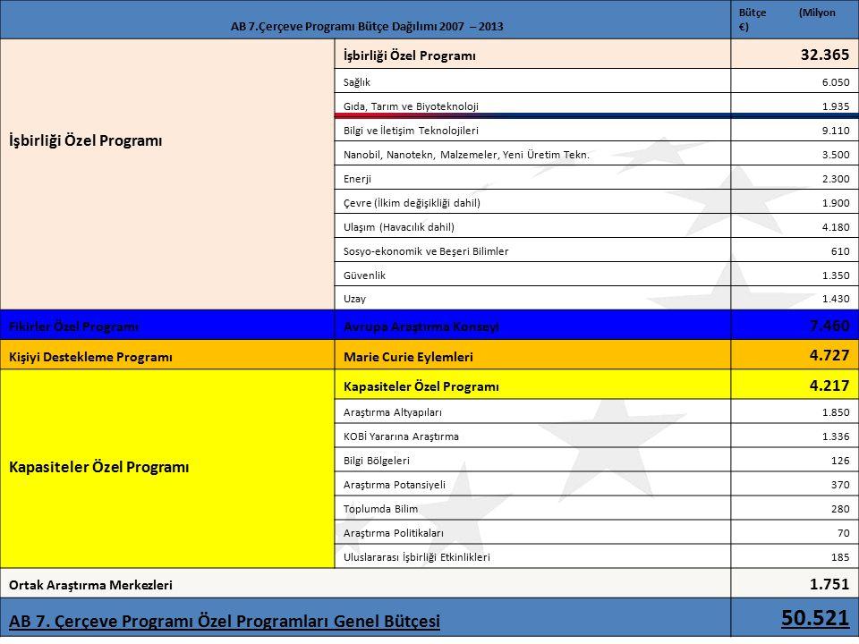 AB 7.Çerçeve Programı Bütçe Dağılımı 2007 – 2013 Bütçe (Milyon €) İşbirliği Özel Programı 32.365 Sağlık6.050 Gıda, Tarım ve Biyoteknoloji1.935 Bilgi ve İletişim Teknolojileri9.110 Nanobil, Nanotekn, Malzemeler, Yeni Üretim Tekn.3.500 Enerji2.300 Çevre (İlkim değişikliği dahil)1.900 Ulaşım (Havacılık dahil)4.180 Sosyo-ekonomik ve Beşeri Bilimler610 Güvenlik1.350 Uzay1.430 Fikirler Özel ProgramıAvrupa Araştırma Konseyi 7.460 Kişiyi Destekleme ProgramıMarie Curie Eylemleri 4.727 Kapasiteler Özel Programı 4.217 Araştırma Altyapıları1.850 KOBİ Yararına Araştırma1.336 Bilgi Bölgeleri126 Araştırma Potansiyeli370 Toplumda Bilim280 Araştırma Politikaları70 Uluslararası İşbirliği Etkinlikleri185 Ortak Araştırma Merkezleri 1.751 AB 7.