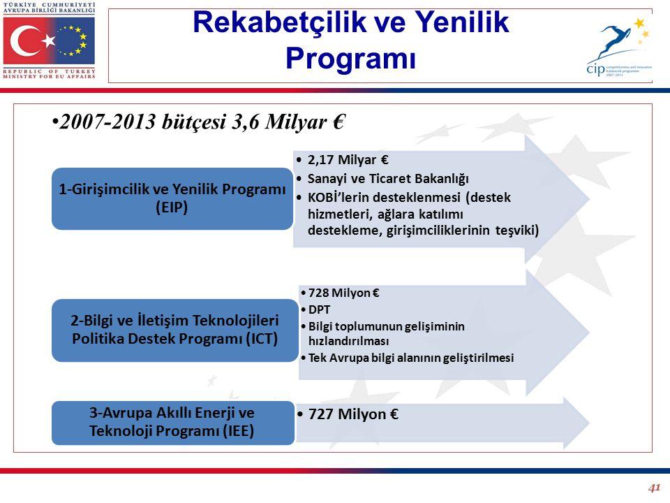 41 Rekabetçilik ve Yenilik Programı 2007-2013 bütçesi 3,6 Milyar € 2,17 Milyar € Sanayi ve Ticaret Bakanlığı KOBİ'lerin desteklenmesi (destek hizmetleri, ağlara katılımı destekleme, girişimciliklerinin teşviki) 1-Girişimcilik ve Yenilik Programı (EIP) 728 Milyon € DPT Bilgi toplumunun gelişiminin hızlandırılması Tek Avrupa bilgi alanının geliştirilmesi 2-Bilgi ve İletişim Teknolojileri Politika Destek Programı (ICT) 727 Milyon € 3-Avrupa Akıllı Enerji ve Teknoloji Programı (IEE)